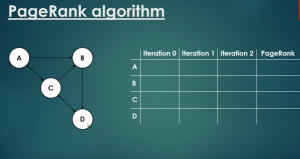 Diagram_showing_page_rank_algorithm